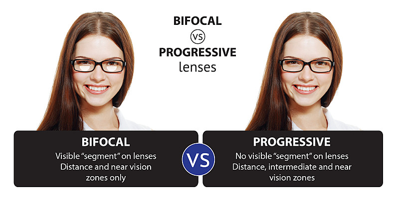 Bifocal - Visible Segment between near and far, Progressive - No visible segment between near and Far!